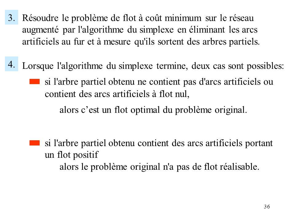 36 3. Résoudre le problème de flot à coût minimum sur le réseau augmenté par l'algorithme du simplexe en éliminant les arcs artificiels au fur et à me