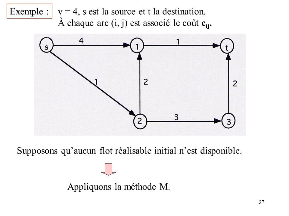 37 Exemple : v = 4, s est la source et t la destination. À chaque arc (i, j) est associé le coût c ij. Supposons quaucun flot réalisable initial nest