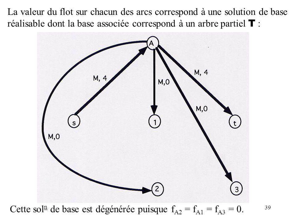 39 La valeur du flot sur chacun des arcs correspond à une solution de base réalisable dont la base associée correspond à un arbre partiel T : Cette so