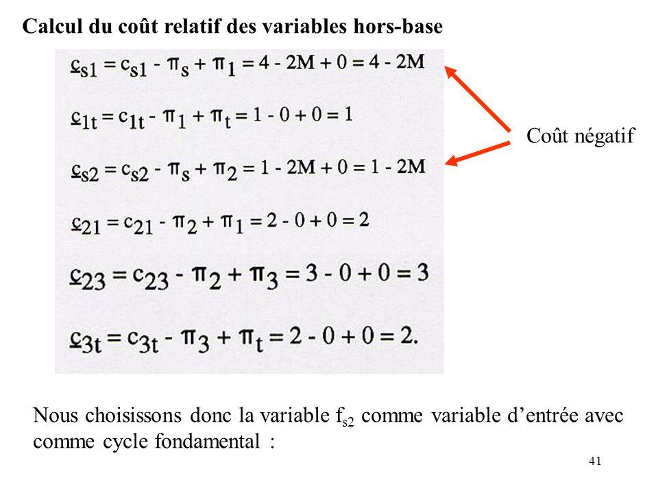 41 Calcul du coût relatif des variables hors-base Nous choisissons donc la variable f s2 comme variable dentrée avec comme cycle fondamental : Coût né