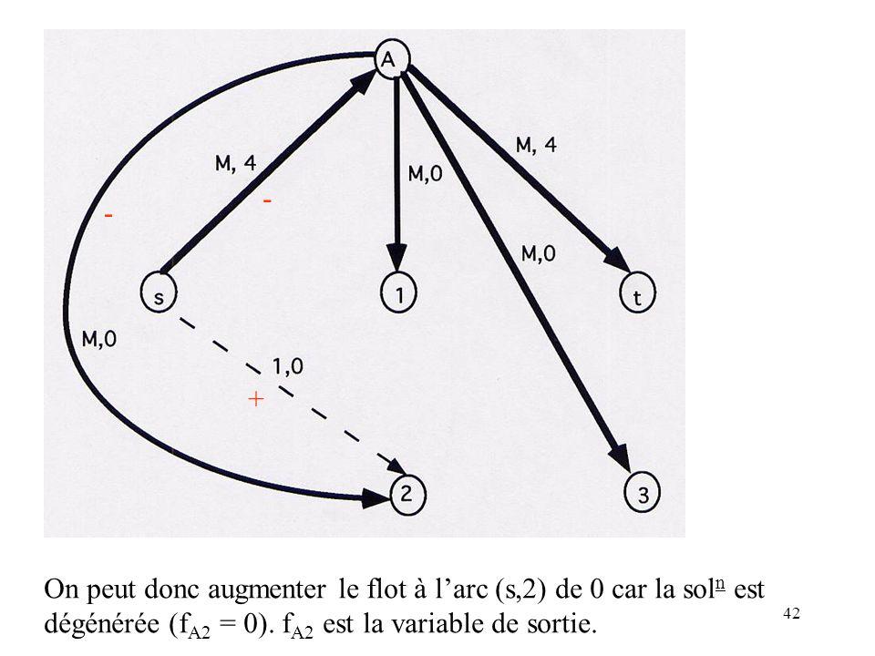 42 + - - On peut donc augmenter le flot à larc (s,2) de 0 car la sol n est dégénérée (f A2 = 0). f A2 est la variable de sortie.