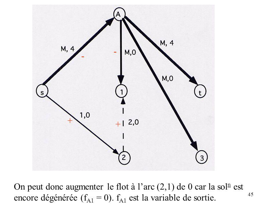 45 + - - + On peut donc augmenter le flot à larc (2,1) de 0 car la sol n est encore dégénérée (f A1 = 0). f A1 est la variable de sortie.