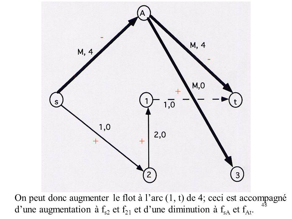 48 + - - ++ On peut donc augmenter le flot à larc (1, t) de 4; ceci est accompagné dune augmentation à f s2 et f 21 et dune diminution à f sA et f At.