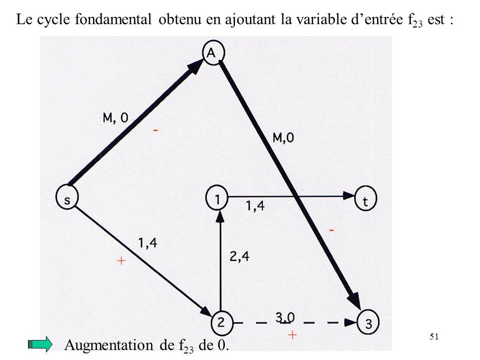 51 Le cycle fondamental obtenu en ajoutant la variable dentrée f 23 est : + - - + Augmentation de f 23 de 0.