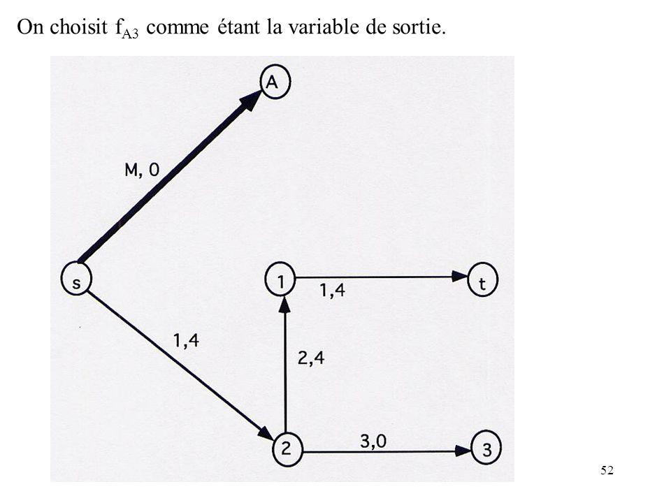 52 On choisit f A3 comme étant la variable de sortie.