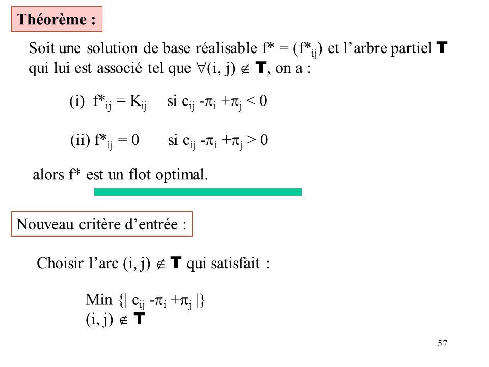 57 Théorème : Soit une solution de base réalisable f* = (f* ij ) et larbre partiel T qui lui est associé tel que (i, j) T, on a : (i) f* ij = K ij si