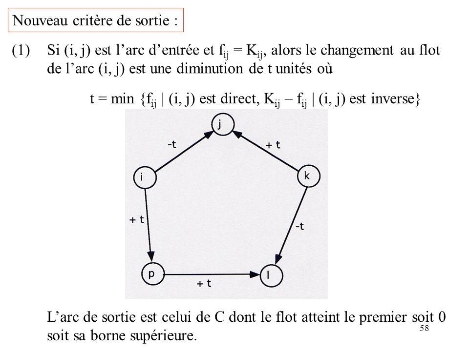 58 Nouveau critère de sortie : (1)Si (i, j) est larc dentrée et f ij = K ij, alors le changement au flot de larc (i, j) est une diminution de t unités