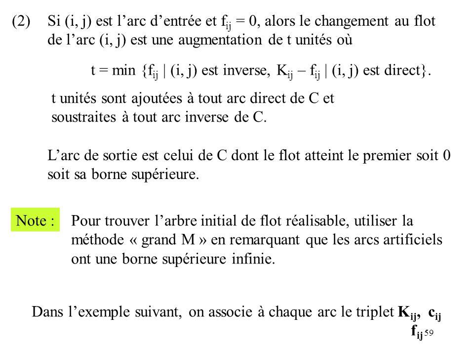 59 (2)Si (i, j) est larc dentrée et f ij = 0, alors le changement au flot de larc (i, j) est une augmentation de t unités où t = min {f ij | (i, j) es