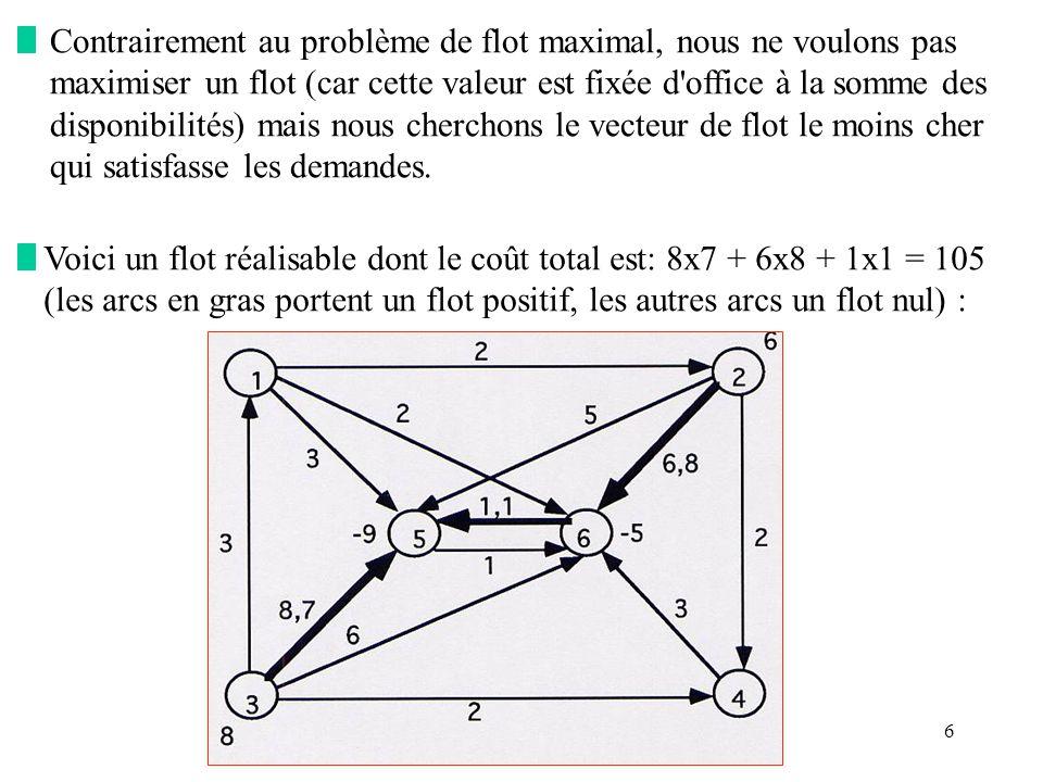 57 Théorème : Soit une solution de base réalisable f* = (f* ij ) et larbre partiel T qui lui est associé tel que (i, j) T, on a : (i) f* ij = K ij si c ij - i + j < 0 (ii) f* ij = 0si c ij - i + j > 0 alors f* est un flot optimal.
