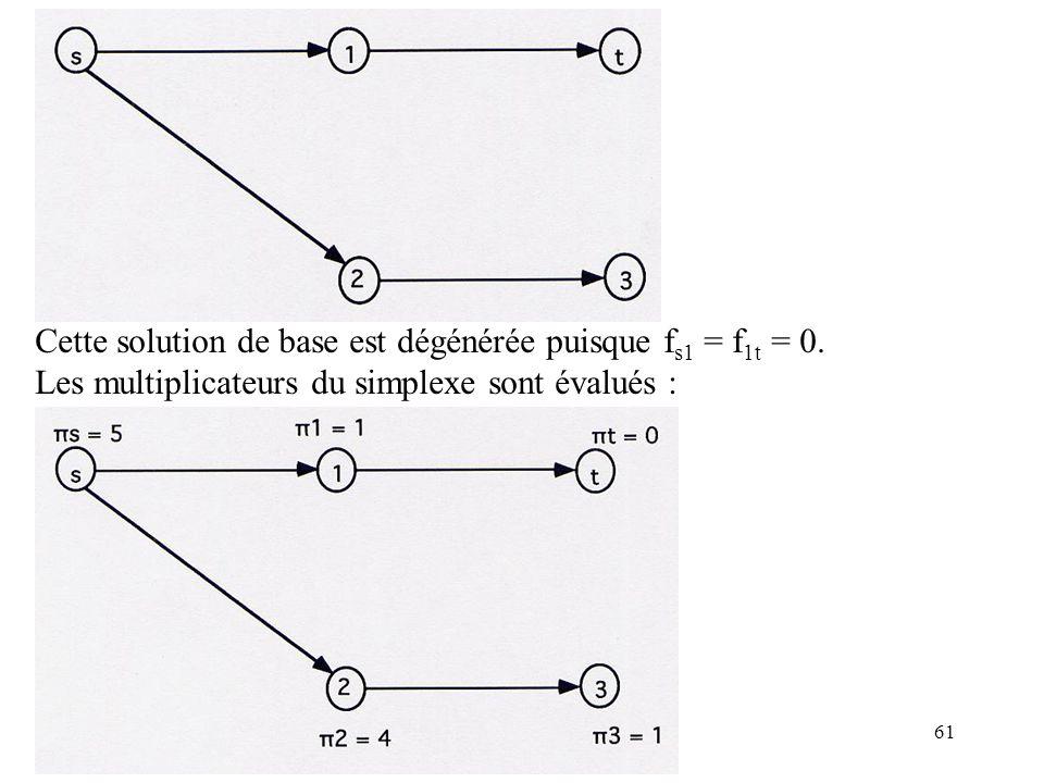 61 Cette solution de base est dégénérée puisque f s1 = f 1t = 0. Les multiplicateurs du simplexe sont évalués :