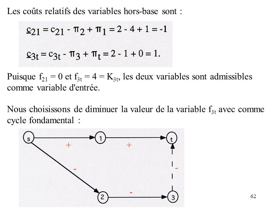 62 Les coûts relatifs des variables hors-base sont : Puisque f 21 = 0 et f 3t = 4 = K 3t, les deux variables sont admissibles comme variable d'entrée.