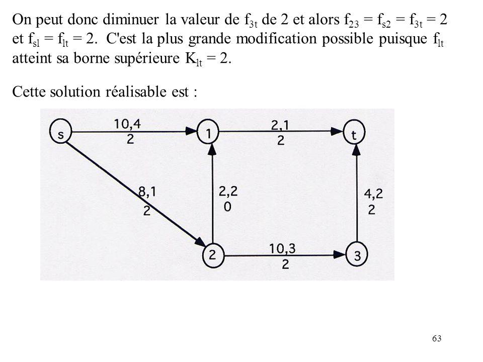 63 On peut donc diminuer la valeur de f 3t de 2 et alors f 23 = f s2 = f 3t = 2 et f sl = f lt = 2. C'est la plus grande modification possible puisque