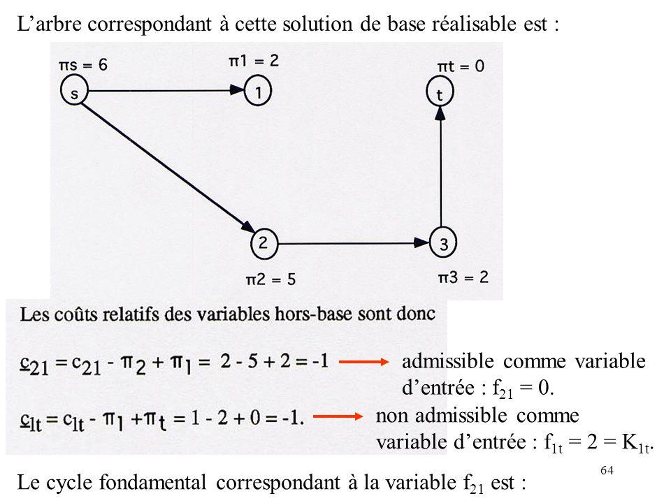 64 Larbre correspondant à cette solution de base réalisable est : non admissible comme variable dentrée : f 1t = 2 = K 1t. admissible comme variable d