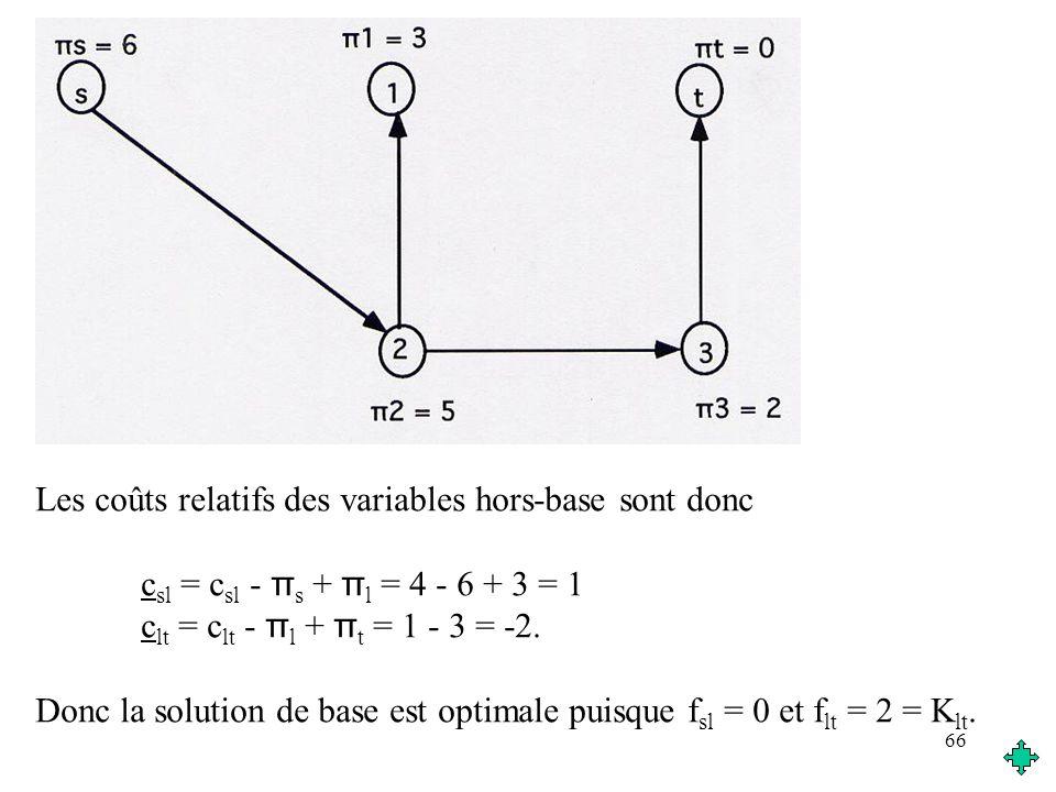 66 Les coûts relatifs des variables hors-base sont donc c sl = c sl - π s + π l = 4 - 6 + 3 = 1 c lt = c lt - π l + π t = 1 - 3 = -2. Donc la solution