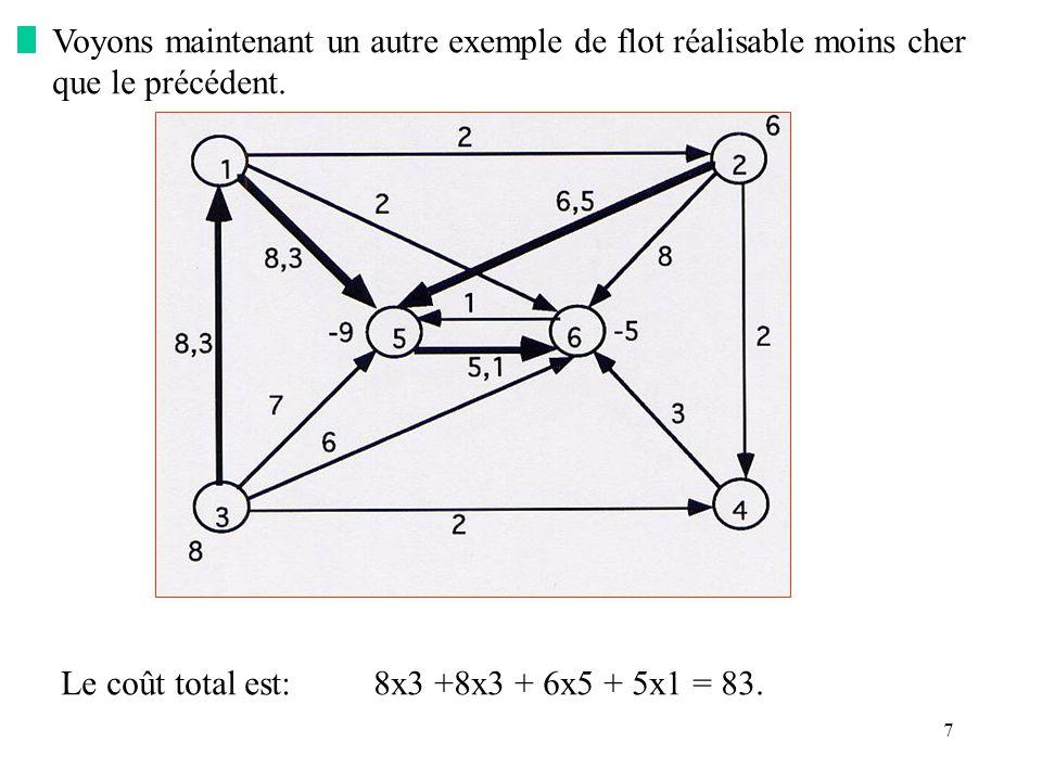 7 Voyons maintenant un autre exemple de flot réalisable moins cher que le précédent. Le coût total est:8x3 +8x3 + 6x5 + 5x1 = 83.