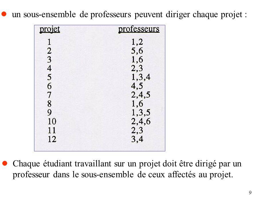 9 un sous-ensemble de professeurs peuvent diriger chaque projet : Chaque étudiant travaillant sur un projet doit être dirigé par un professeur dans le