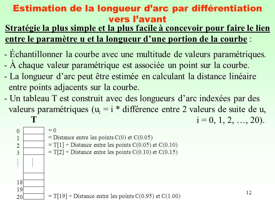 12 Estimation de la longueur darc par différentiation vers lavant Stratégie la plus simple et la plus facile à concevoir pour faire le lien entre le p