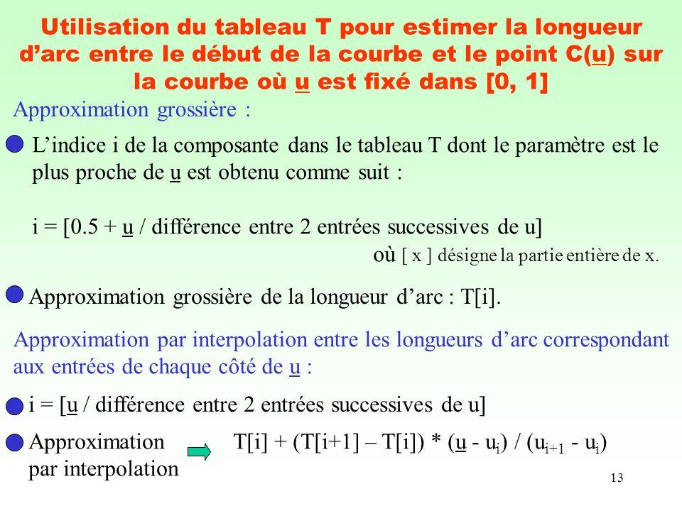 13 Utilisation du tableau T pour estimer la longueur darc entre le début de la courbe et le point C(u) sur la courbe où u est fixé dans [0, 1] Lindice