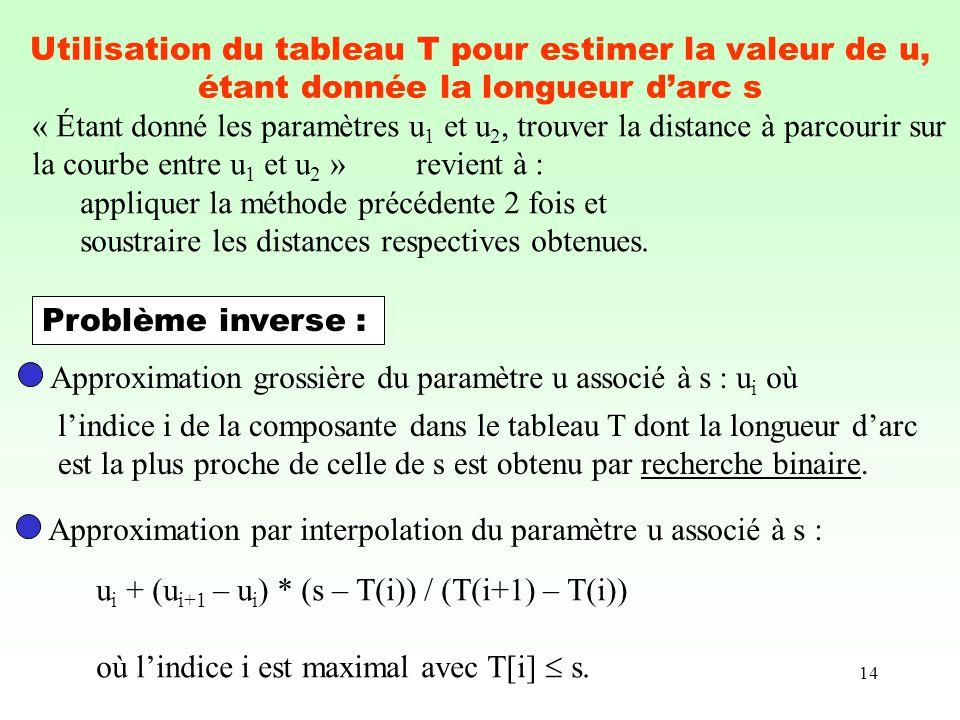 14 Utilisation du tableau T pour estimer la valeur de u, étant donnée la longueur darc s « Étant donné les paramètres u 1 et u 2, trouver la distance