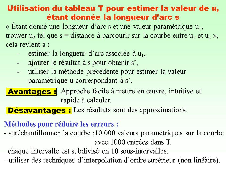 15 Utilisation du tableau T pour estimer la valeur de u, étant donnée la longueur darc s « Étant donné une longueur darc s et une valeur paramétrique