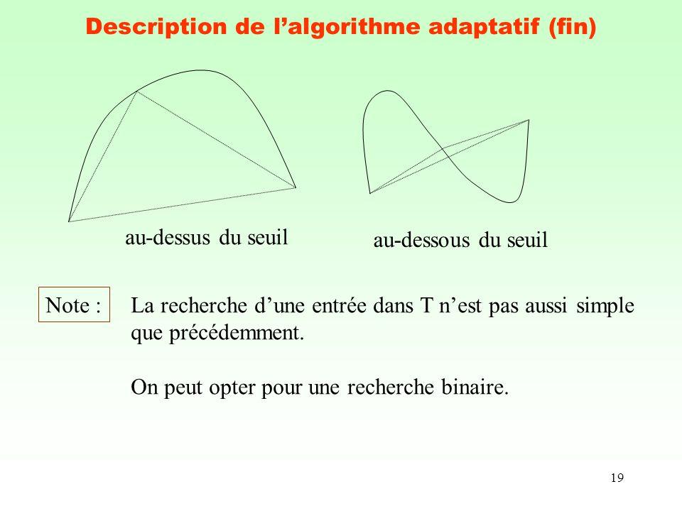 19 Description de lalgorithme adaptatif (fin) au-dessus du seuil au-dessous du seuil Note : La recherche dune entrée dans T nest pas aussi simple que