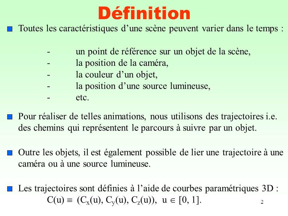 Interpolation linéaire sphérique Propriétés : (1)slerp(q 1, q 2, 0) = q 1 (2)slerp(q 1, q 2, 1) = q 2 (3) Si est très petit, sin et slerp(q 1, q 2, t) (1 – t) q 1 + t q 2 (4) slerp(q 1, q 2, t) sphère 4D unitaire, t [0, 1] Soient q 1 et q 2 des quaternions unitaires, slerp(q 1, q 2, t).
