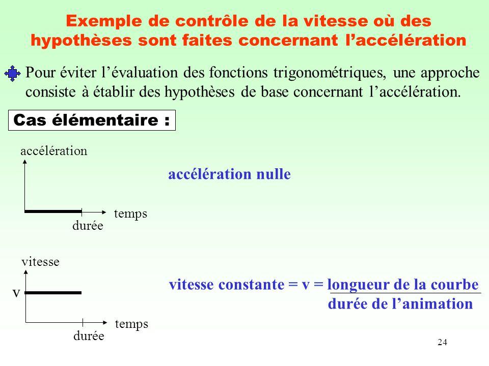 24 Exemple de contrôle de la vitesse où des hypothèses sont faites concernant laccélération Pour éviter lévaluation des fonctions trigonométriques, un