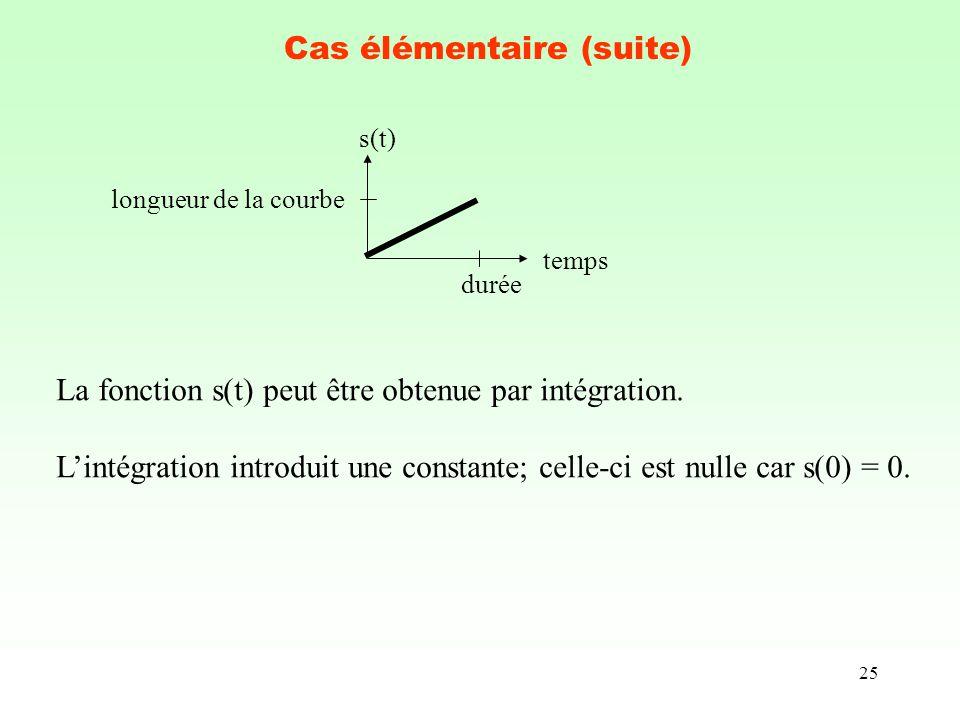 25 Cas élémentaire (suite) temps s(t) durée longueur de la courbe La fonction s(t) peut être obtenue par intégration. Lintégration introduit une const