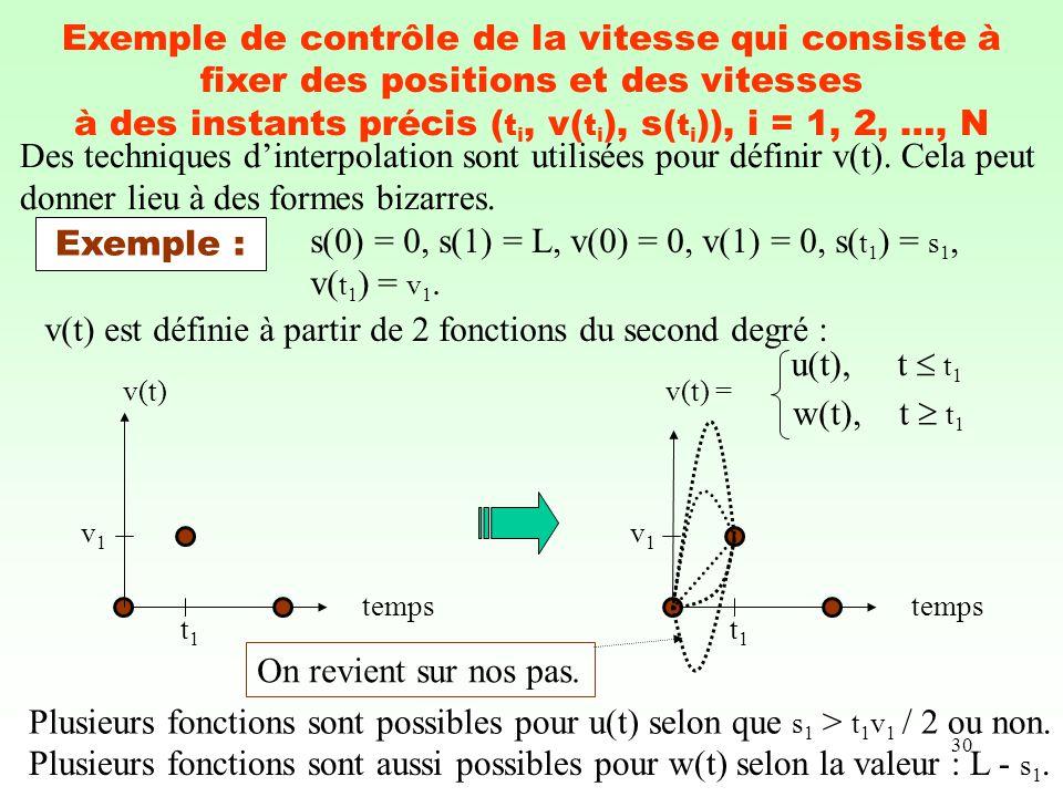 30 Exemple de contrôle de la vitesse qui consiste à fixer des positions et des vitesses à des instants précis ( t i, v( t i ), s( t i )), i = 1, 2, …,