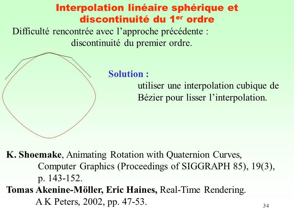 34 Interpolation linéaire sphérique et discontinuité du 1 er ordre Difficulté rencontrée avec lapproche précédente : discontinuité du premier ordre. K
