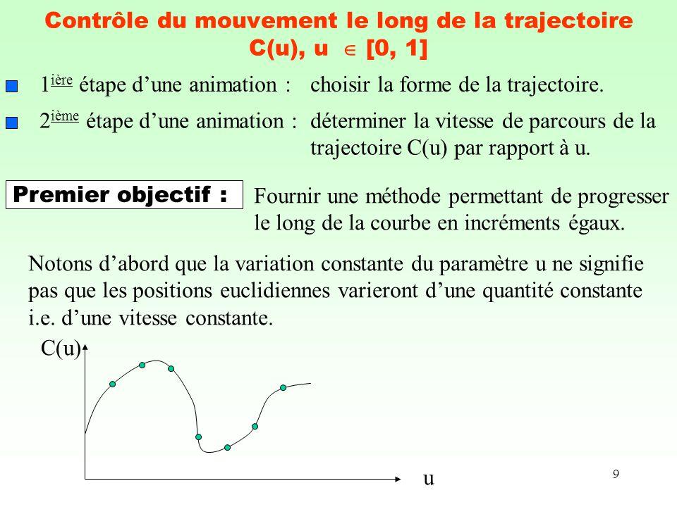 9 Contrôle du mouvement le long de la trajectoire C(u), u [0, 1] 1 ière étape dune animation :choisir la forme de la trajectoire. 2 ième étape dune an