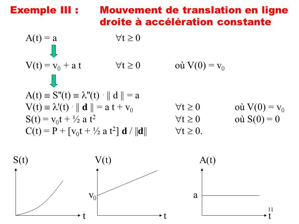 11 Exemple III :Mouvement de translation en ligne droite à accélération constante A(t) = a t 0 V(t) = v 0 + a t t 0où V(0) = v 0 A(t) S''(t) ''(t). ||