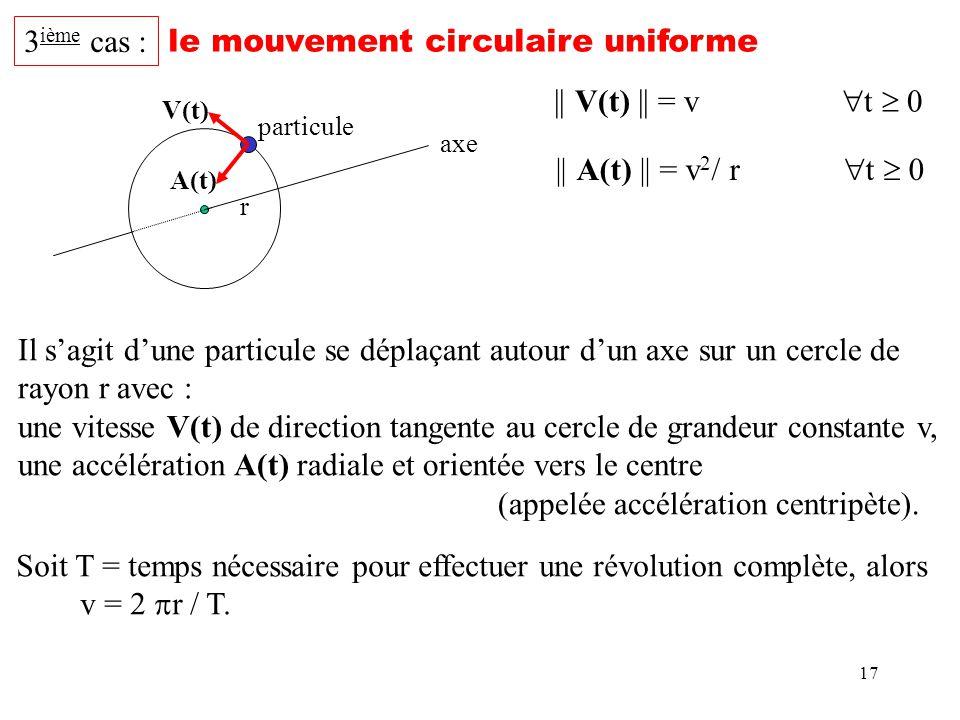 17 3 ième cas : le mouvement circulaire uniforme r || V(t) || = v t 0 particule V(t) A(t) Il sagit dune particule se déplaçant autour dun axe sur un c