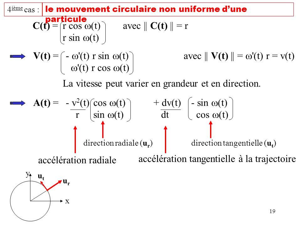 19 4 ième cas : le mouvement circulaire non uniforme dune particule C(t) =r cos (t)avec || C(t) || = r r sin (t) V(t) = - '(t) r sin (t)avec || V(t) |