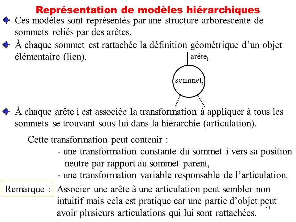 31 Représentation de modèles hiérarchiques Ces modèles sont représentés par une structure arborescente de sommets reliés par des arêtes. À chaque somm