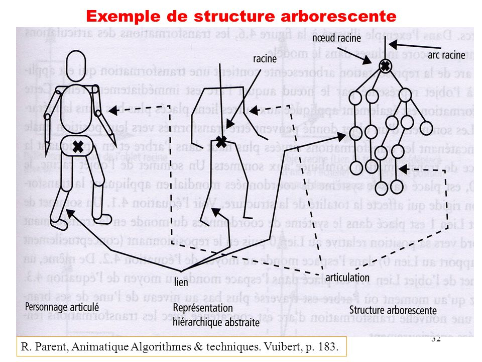32 Exemple de structure arborescente R. Parent, Animatique Algorithmes & techniques. Vuibert, p. 183.