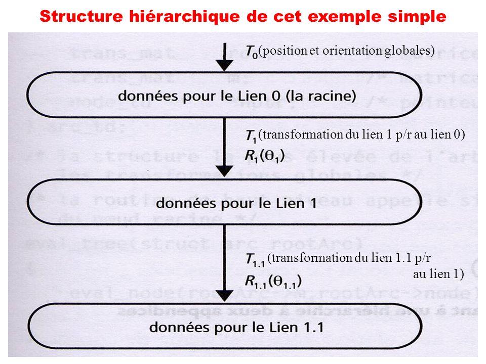 35 Structure hiérarchique de cet exemple simple (position et orientation globales) (transformation du lien 1 p/r au lien 0) (transformation du lien 1.
