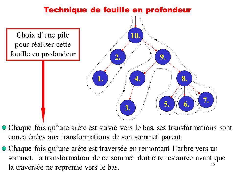 40 Technique de fouille en profondeur 10. 2. 1.4. 9. 3. 8. 7. 5.6. Chaque fois quune arête est suivie vers le bas, ses transformations sont concaténée