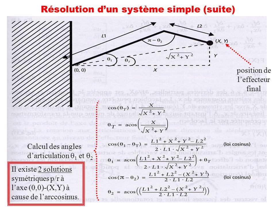 51 Résolution dun système simple (suite) position de leffecteur final Calcul des angles darticulation 1 et 2 Il existe 2 solutions symétriques p/r à l
