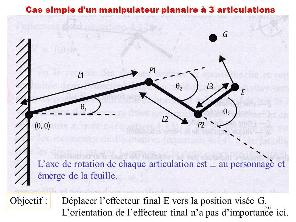 56 Cas simple dun manipulateur planaire à 3 articulations Objectif : Déplacer leffecteur final E vers la position visée G. Lorientation de leffecteur