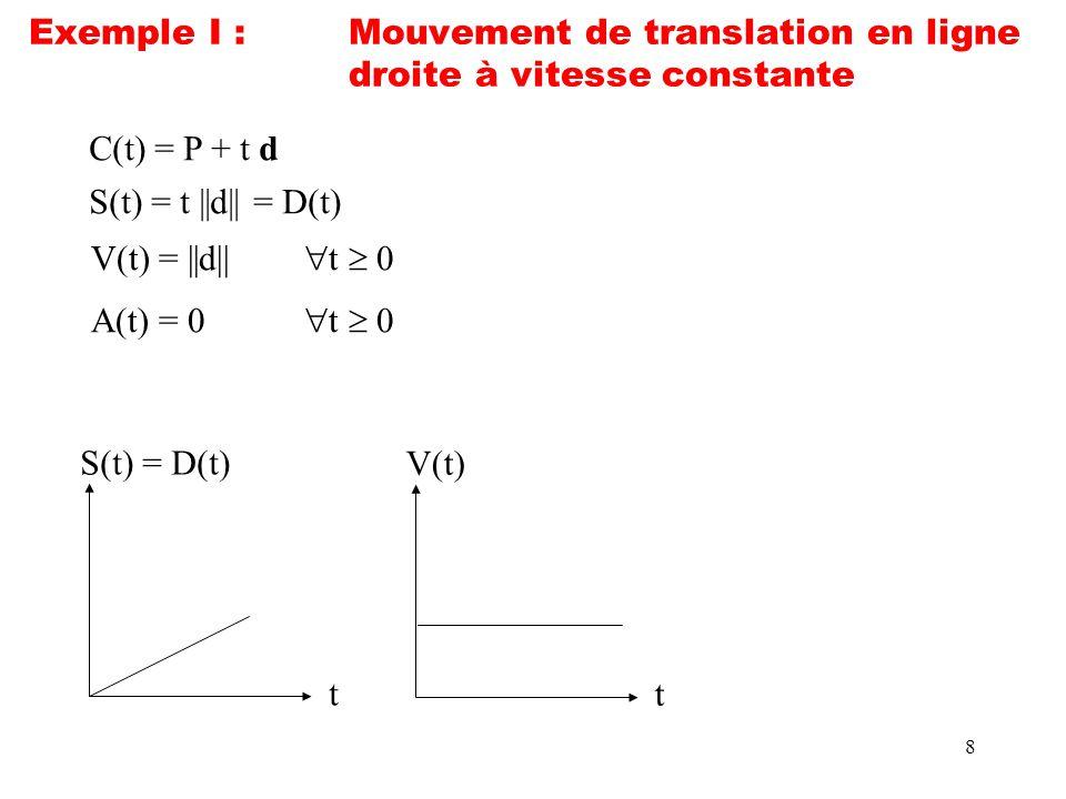 8 Exemple I :Mouvement de translation en ligne droite à vitesse constante C(t) = P + t d S(t) = t ||d|| = D(t) t S(t) = D(t) t V(t) V(t) = ||d|| t 0 A