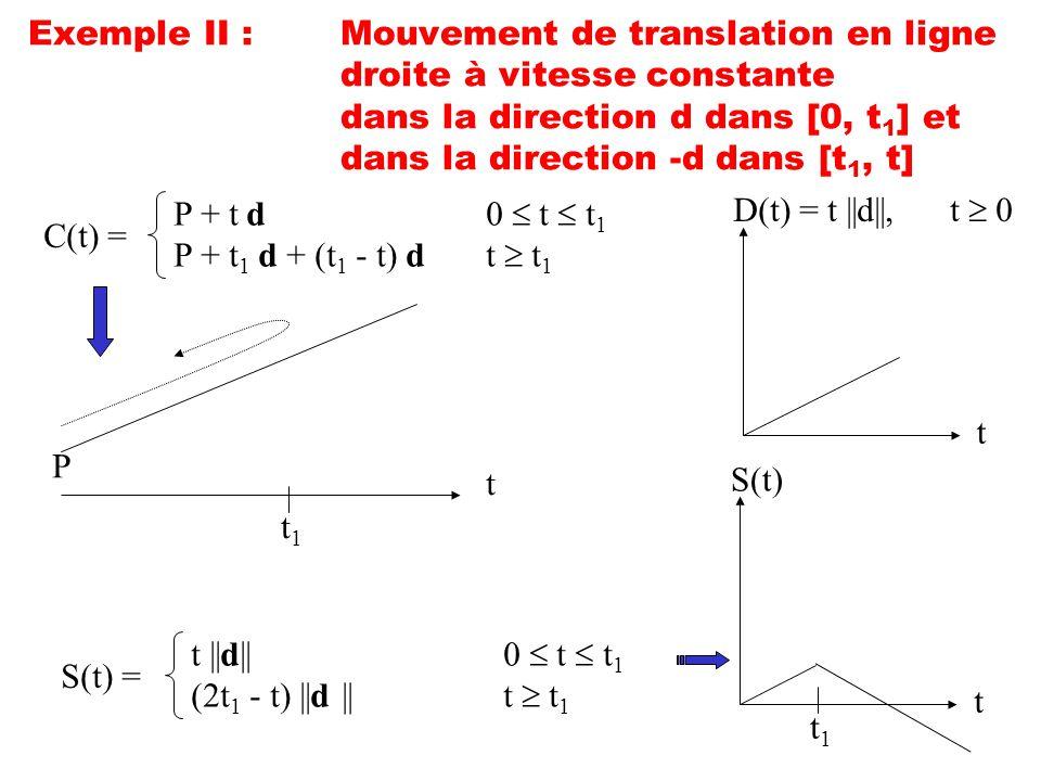 Exemple II :Mouvement de translation en ligne droite à vitesse constante dans la direction d dans [0, t 1 ] et dans la direction -d dans [t 1, t] C(t)