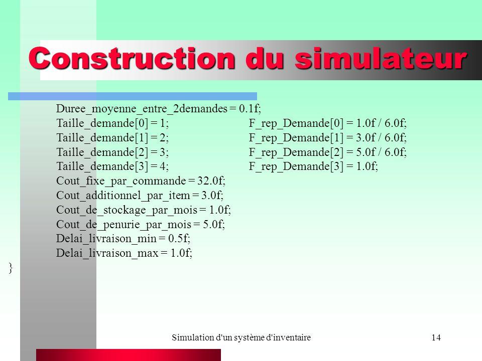 Simulation d un système d inventaire14 Construction du simulateur Duree_moyenne_entre_2demandes = 0.1f; Taille_demande[0] = 1;F_rep_Demande[0] = 1.0f / 6.0f; Taille_demande[1] = 2;F_rep_Demande[1] = 3.0f / 6.0f; Taille_demande[2] = 3;F_rep_Demande[2] = 5.0f / 6.0f; Taille_demande[3] = 4;F_rep_Demande[3] = 1.0f; Cout_fixe_par_commande = 32.0f; Cout_additionnel_par_item = 3.0f; Cout_de_stockage_par_mois = 1.0f; Cout_de_penurie_par_mois = 5.0f; Delai_livraison_min = 0.5f; Delai_livraison_max = 1.0f; }
