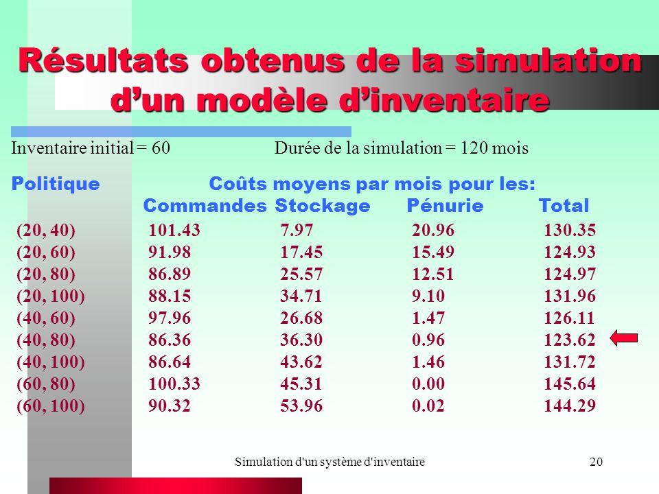 Simulation d un système d inventaire20 Résultats obtenus de la simulation dun modèle dinventaire PolitiqueCoûts moyens par mois pour les: CommandesStockagePénurieTotal Inventaire initial = 60Durée de la simulation = 120 mois (20, 40)101.437.9720.96130.35 (20, 60)91.9817.4515.49124.93 (20, 80)86.8925.5712.51124.97 (20, 100)88.1534.719.10131.96 (40, 60)97.9626.681.47126.11 (40, 80)86.3636.300.96123.62 (40, 100)86.6443.621.46131.72 (60, 80)100.3345.310.00145.64 (60, 100)90.3253.960.02144.29