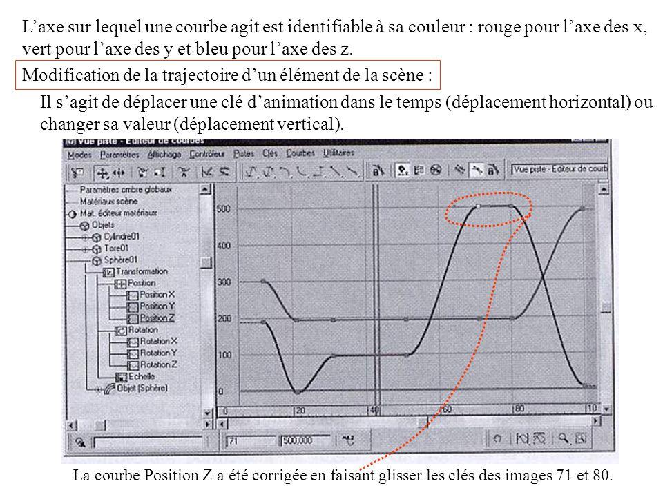 Laxe sur lequel une courbe agit est identifiable à sa couleur : rouge pour laxe des x, vert pour laxe des y et bleu pour laxe des z.