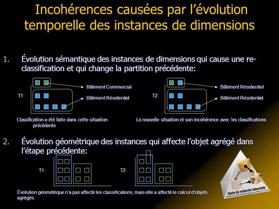 Incohérences causées par lévolution temporelle des instances de dimensions 1.