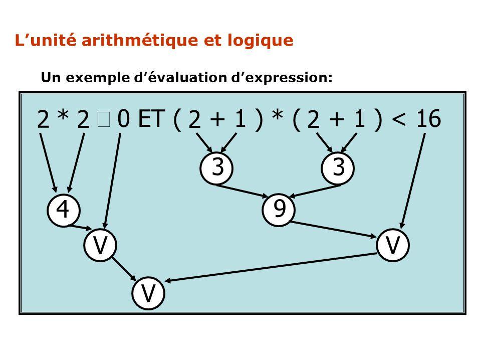 Un exemple dévaluation dexpression: x * x 0 ET ( x + 1 ) * ( x + 1 ) < 16 2 2 22 3 3 9 4 VV V Lunité arithmétique et logique
