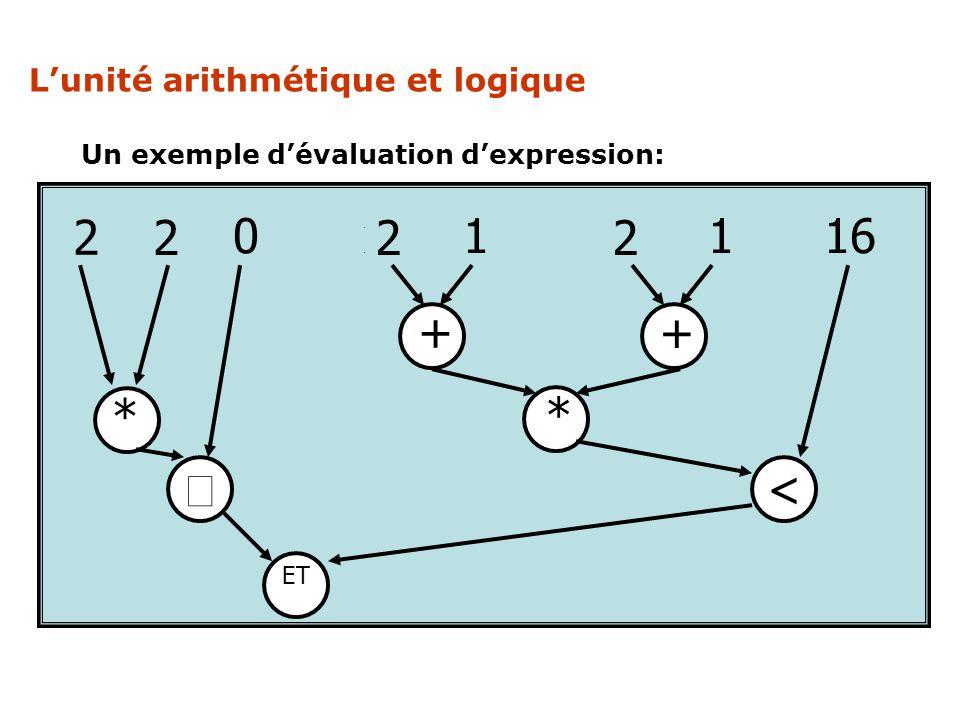 Un exemple dévaluation dexpression: x x 0 x 1 x 1 16 2 2 22 + + * * < ET Lunité arithmétique et logique