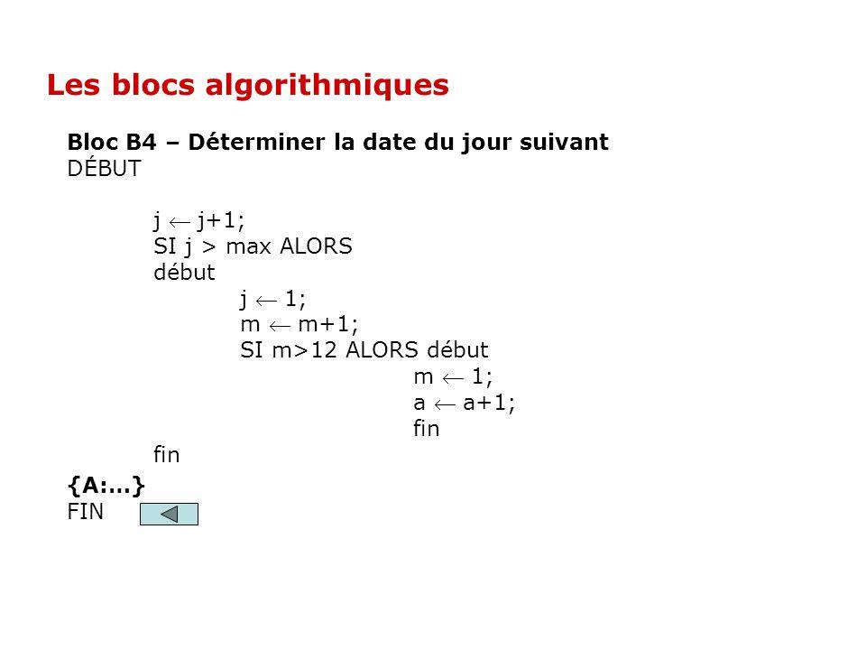 Bloc B4 – Déterminer la date du jour suivant DÉBUT j j+1; SI j > max ALORS début j 1; m m+1; SI m>12 ALORS début m 1; a a+1; fin {A:…} FIN Les blocs a