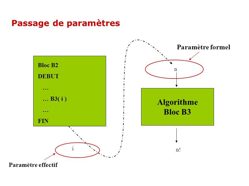 Passage de paramètres Algorithme Bloc B3 n! n i Bloc B2 DEBUT … … B3( i ) … FIN Paramètre effectif Paramètre formel